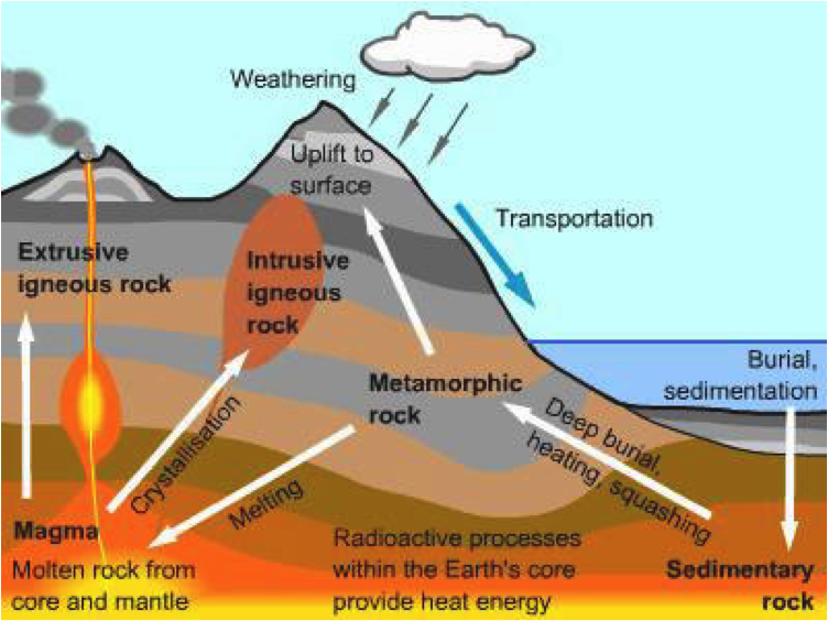 Rock cycle toto were not in kansas anymore ccuart Image collections