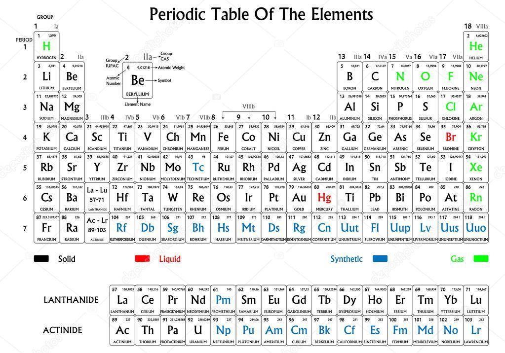 Tabla periodica on emaze tabla periodica urtaz Choice Image