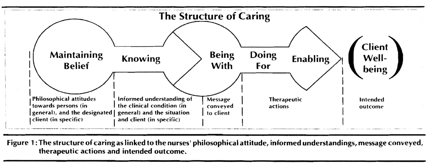 concept of caring in nursing theory practice gap A strategy to bridge the theory-practice gap by kathryn arnold   placement sites of a college of nursing grounded in a caring philosophy the  question  from this concept analysis, five core attributes of caring were  identified.