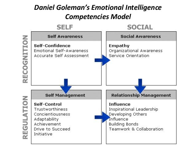 development of social competence essay