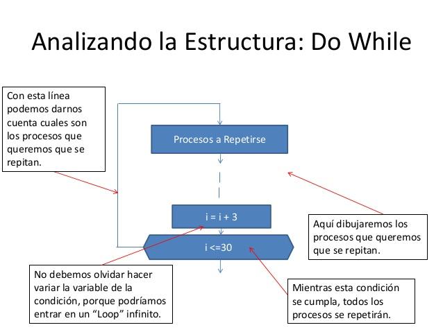 Diagrama de on emaze una variacin de la sentencia while es do instrucciones while condicin o expresin en ella la sentencia se ejecuta al menos una vez antes de que se ccuart Image collections