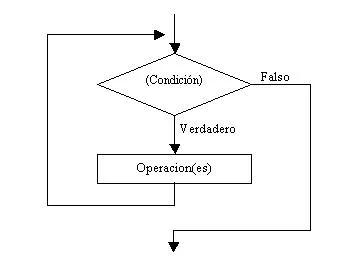 Diagrama de on emaze estructura while ccuart Gallery