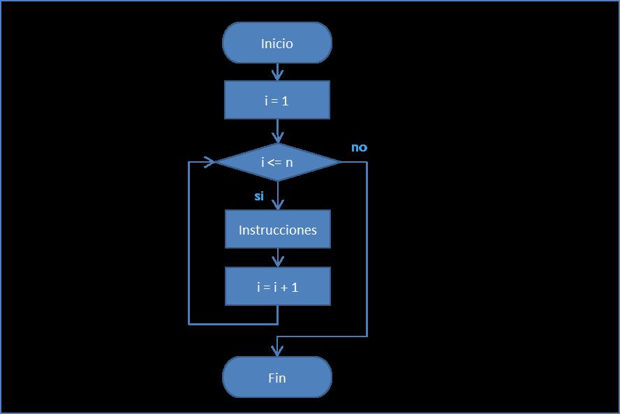 Diagrama de on emaze estructura iterativa ccuart Image collections