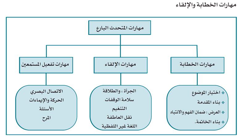 التواصل الشفهي By Shoud 45 On Emaze