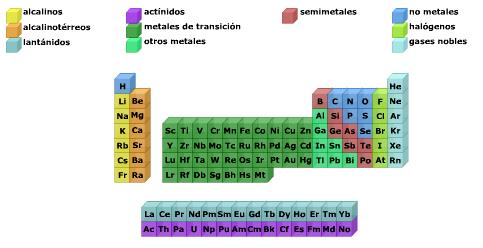 configuracion electronica en la tabla periodica