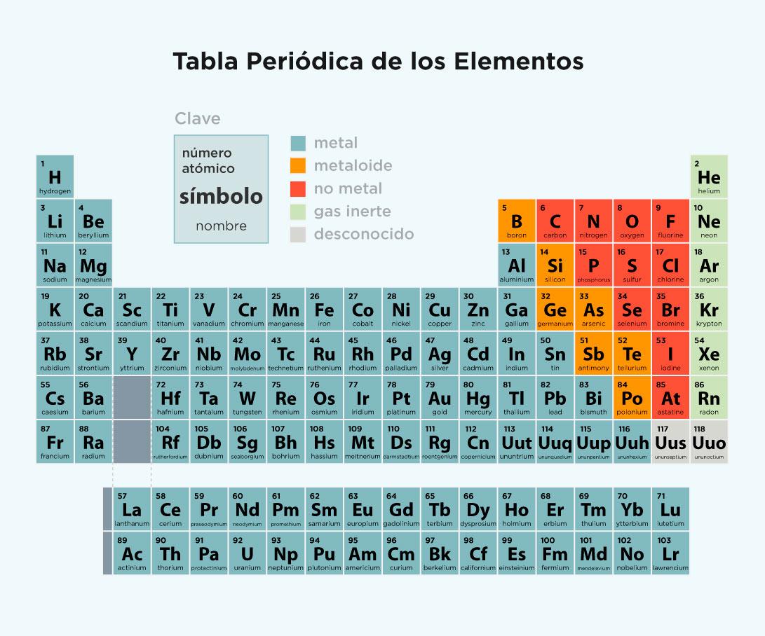 Estructura atmica y tabla peridica on emaze gases nobles urtaz Image collections