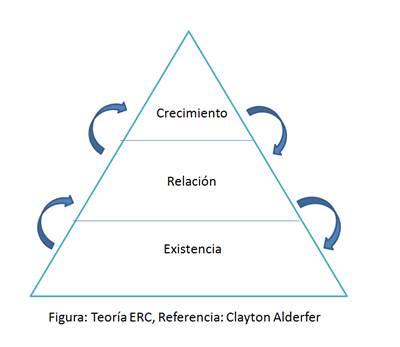 Teoria De Alderfer Teoria Erc Trabalhos De Casa November