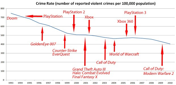 the correlation between violent video and violent acts Violent video games are a risk factor for criminal behavior and aggression  connection between violent video games and  nine serious acts of.