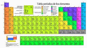 Propiedades de la tabla periodica on emaze propiedades de la tabla periodica por melvin rodriguez urtaz Images