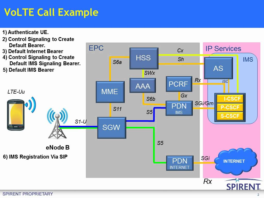 Voice Over Lte (volte) Pdf
