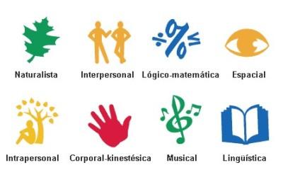 Los 8 Tipos De Inteligencia