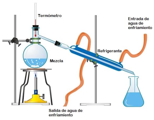 Destilacion por arrastre de vapor yahoo dating 8