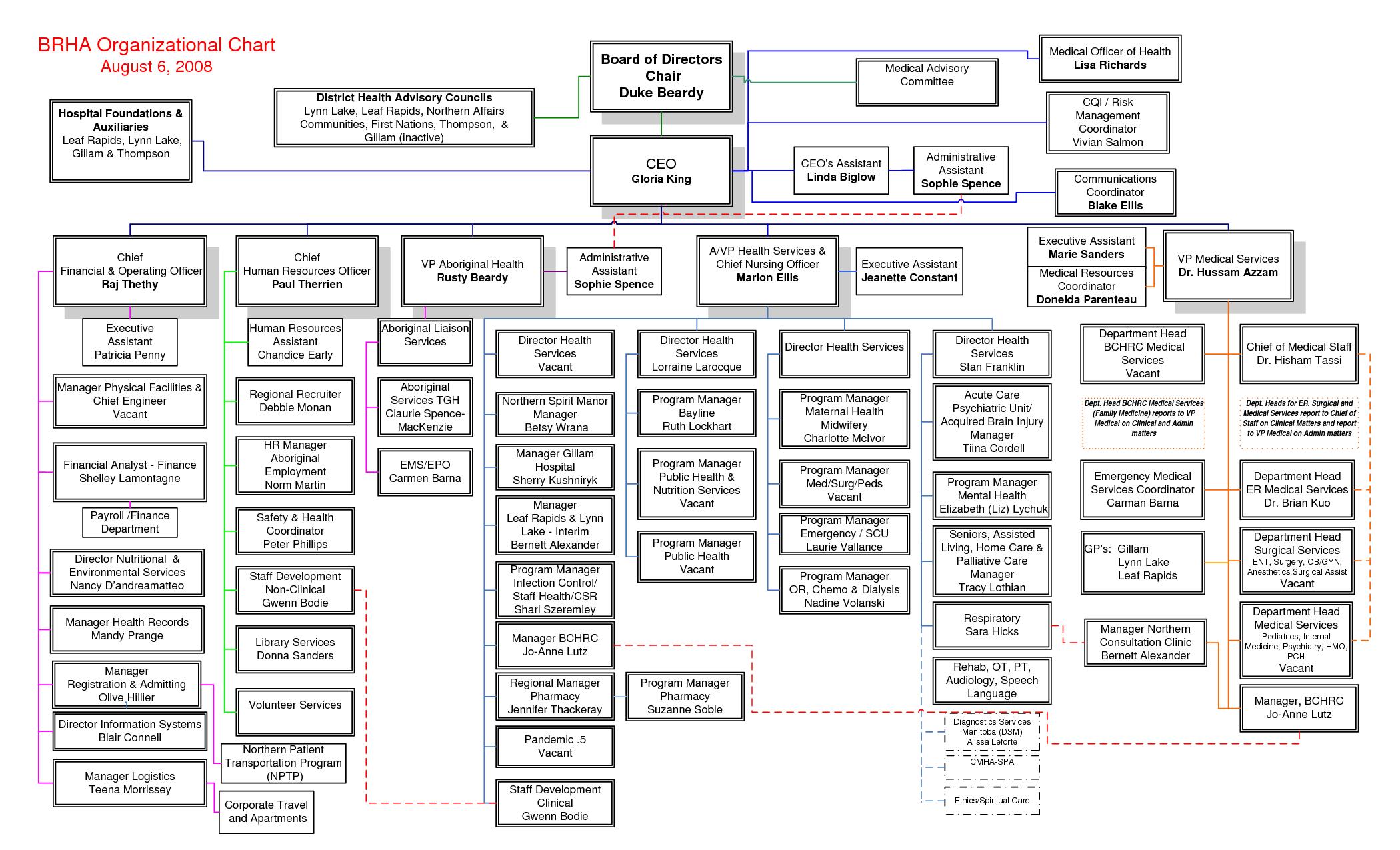 HRM – Hospital Organizational Chart