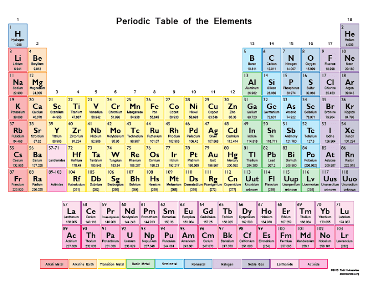 quick review of the periodic table the vertical columns - Periodic Table Vertical Column