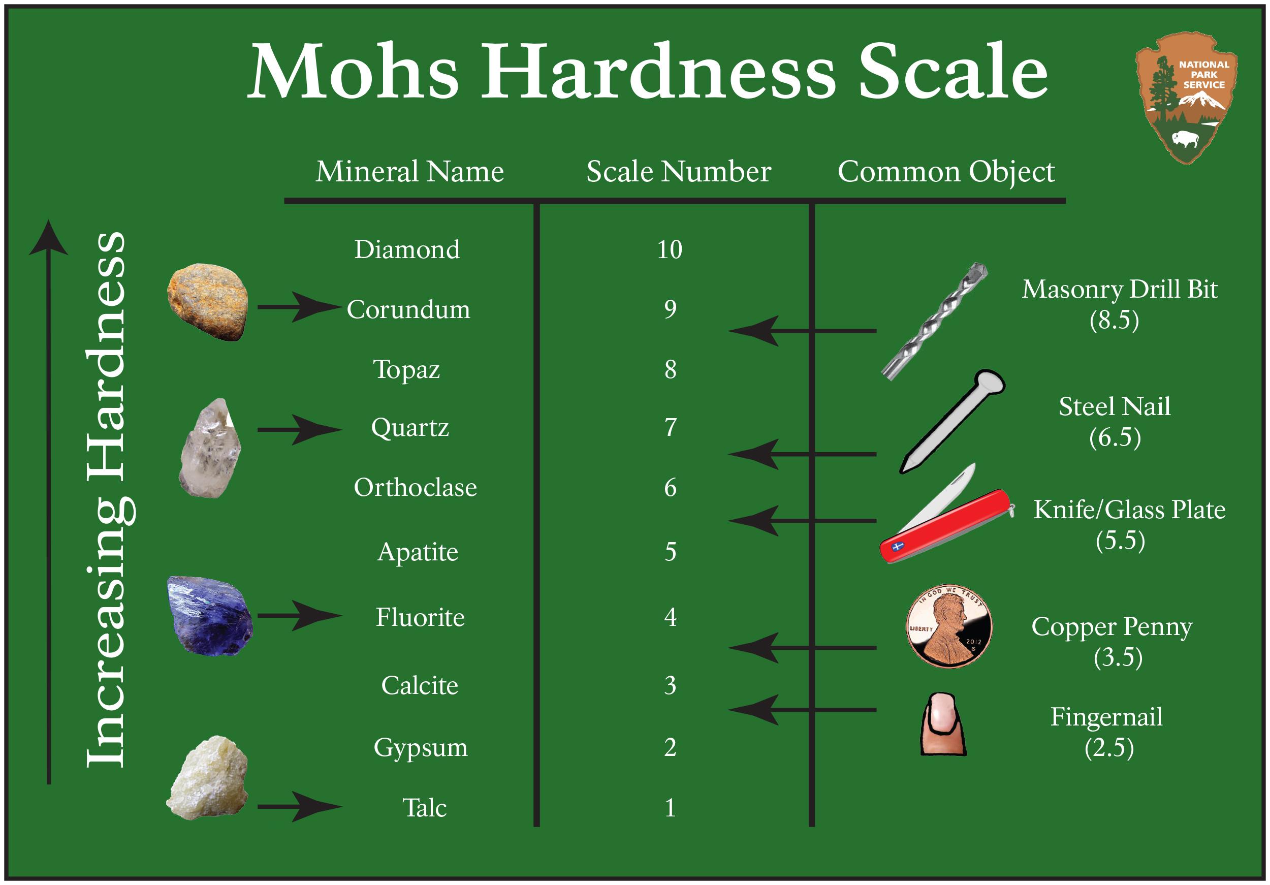 Presentation Name on emaze – Mohs Hardness Scale Worksheet