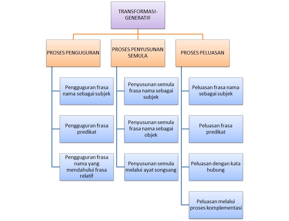 Hubung Kait Konsep Transformasi Generatif By Syafiqahzahri99 On Emaze