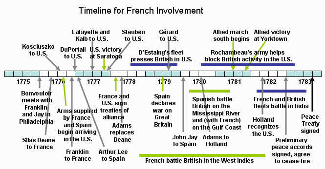 french revolution timeline - 665×347