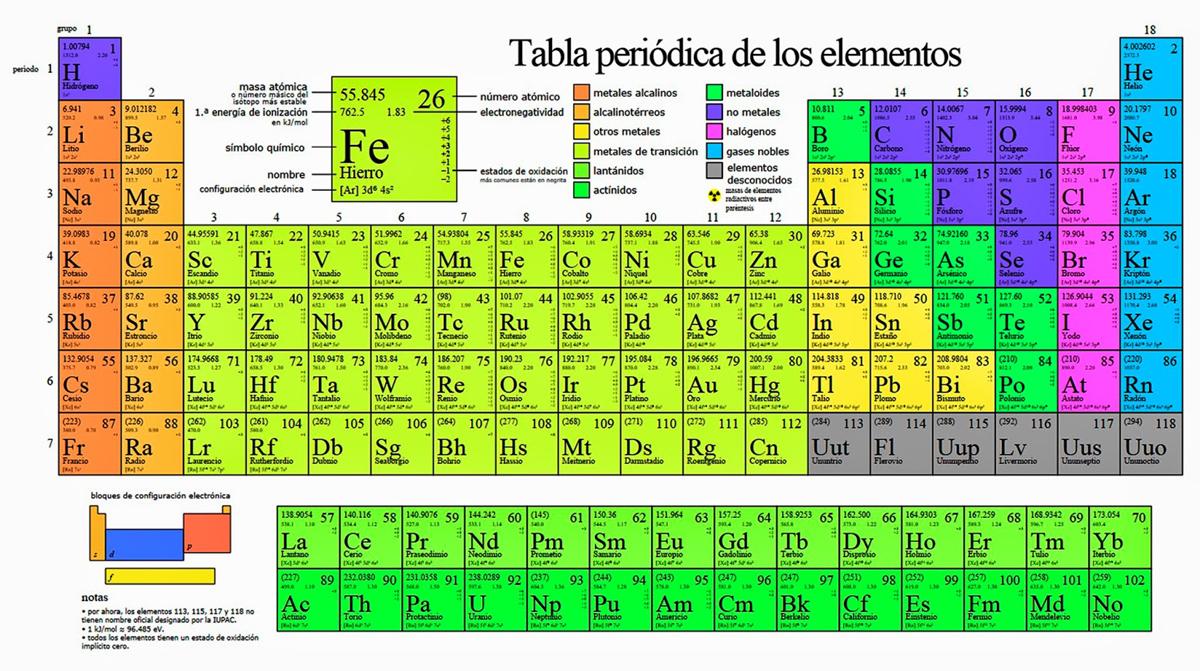 Biologia partes del curpo 2016 resultado de imagen para que es la tabla periodica urtaz Choice Image