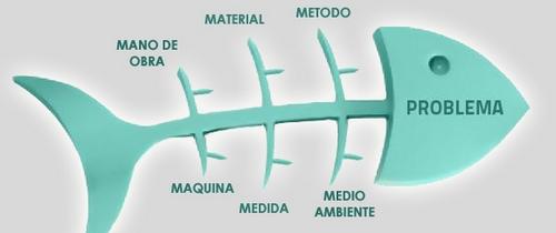 en la que puede verse de manera relacional una especie de espina  central, que es una l�nea en el plano horizontal, representando el problema  a analizar,