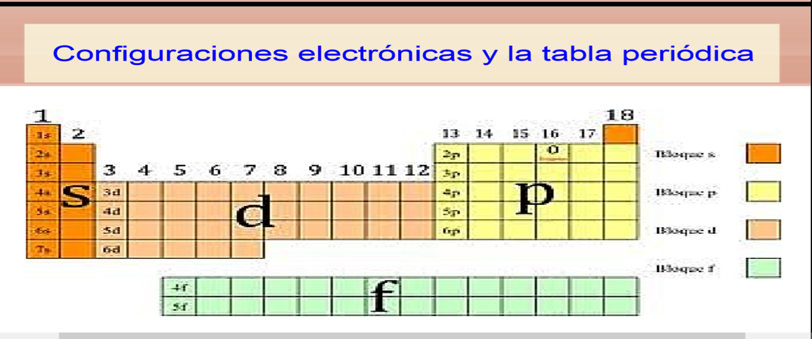 Tabla periodica en configuracion electronica choice image periodic tabla periodica en configuracion electronica image collections tabla periodica en configuracion electronica images periodic table tabla urtaz
