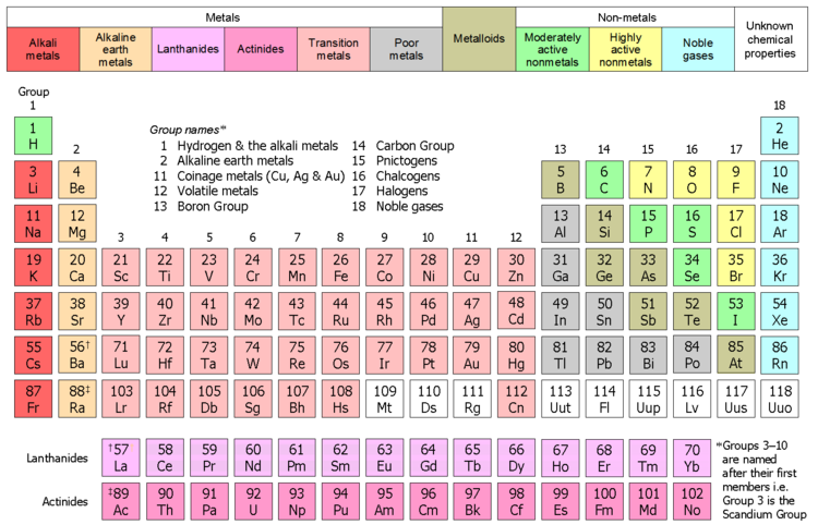 Alkaline earth metals on emaze placement on the periodic table alkaline earth metals urtaz Choice Image