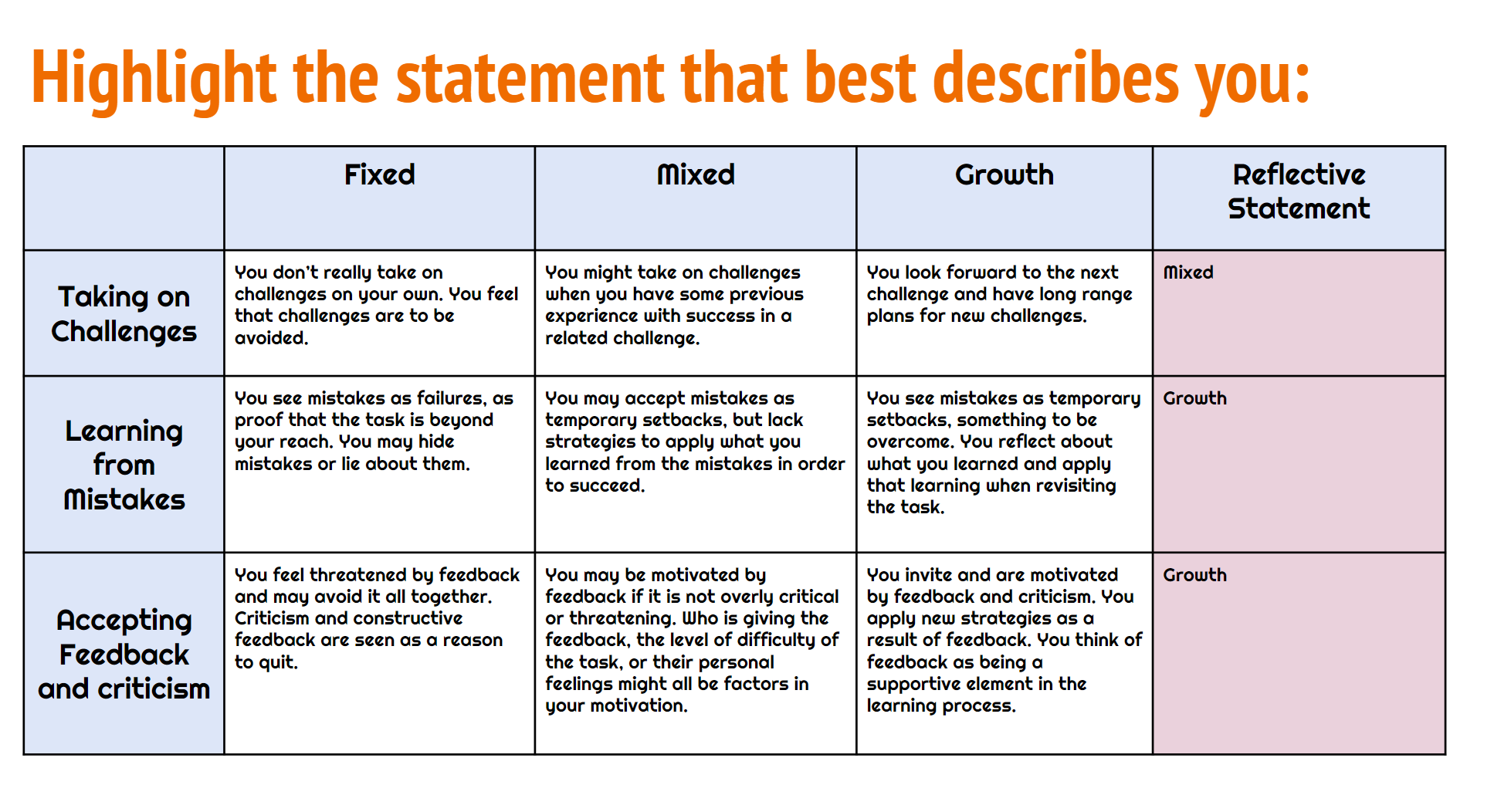 reflective statement Stage 2: the reflective statement the reflective statement is a short writing exercise and should be completed as soon as.