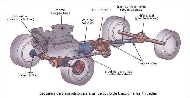 Transformaciones de energia en un automovil