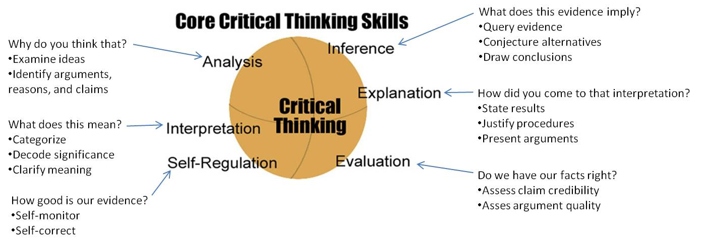 a sequence of critical thinking tasks Critical thinking skills remain at the forefront of educational discussions these higher order thinking processes, including but not limited to reflection, inference.