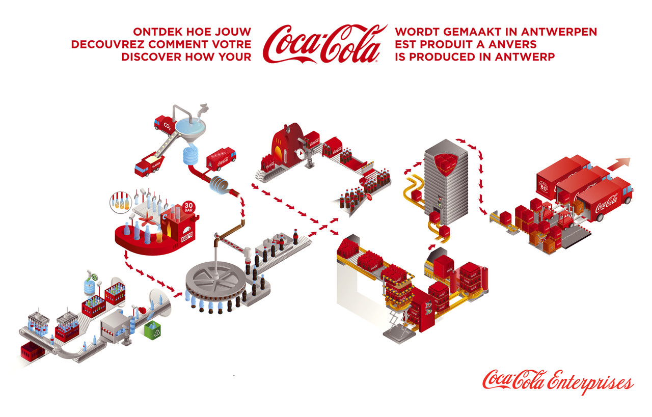 coca cola decision making The coca-cola brand is global, but it must be locally relevant we may be giving the same happiness message, the same brand architecture may be communicated, but it has to be done differently in each country.