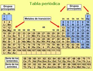 ubicacin de la tabla periodica - Tabla Periodica Na
