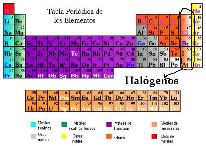 nombre de los elementos con sus smbolos - Tabla Periodica Halogenos