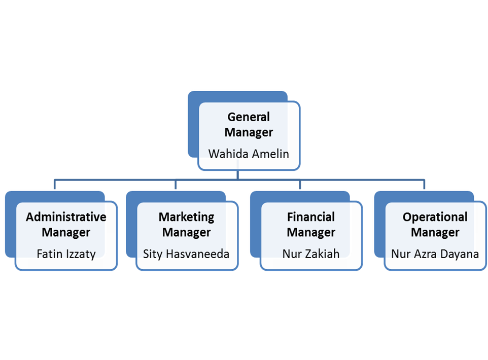 Business plan table of organization