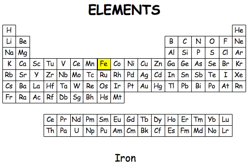 Iron element project on emaze - Iron on the periodic table ...