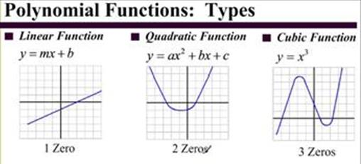 polynomials in daily life The real world applications are too numerous to state, but a couple  ever uses  a computer for math/science is using polynomials in real life.