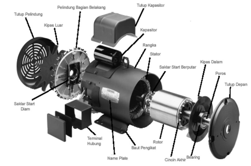 Hasil gambar untuk motor fasa terpisah