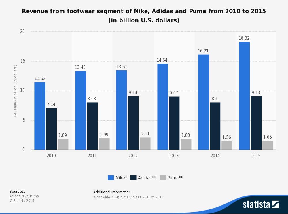 adidas sales 2016