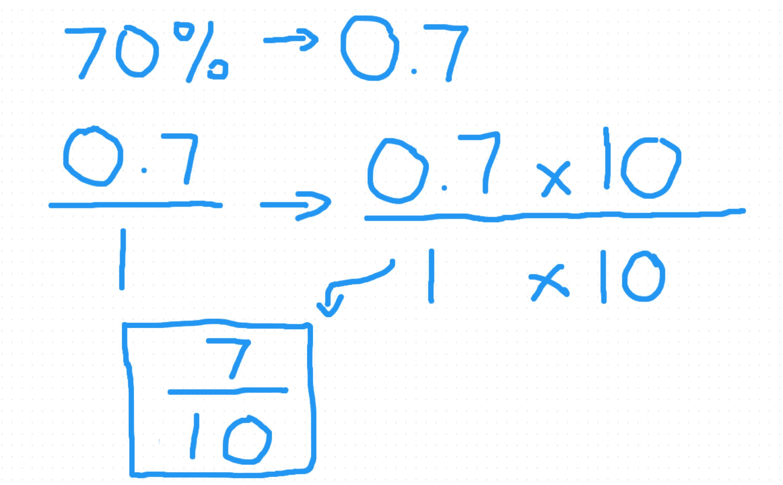 Worksheet. Simplify Decimal Fractions. Mikyu Free Worksheet