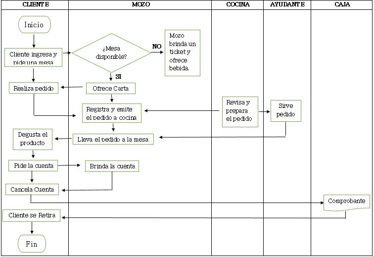 Facultad on emaze for Mapa de procesos de un restaurante