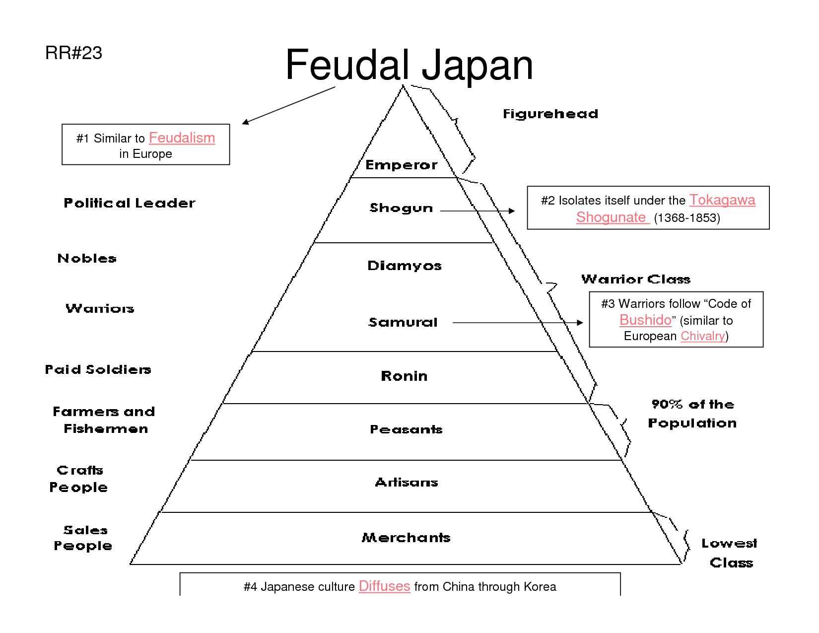 Medievil Japan on emaze