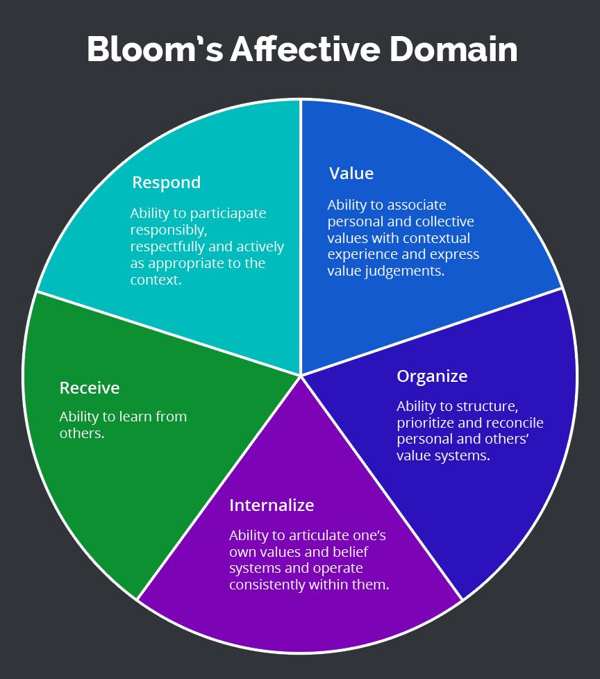 benjaminbloom on emaze valuing organizing characterizing internalize