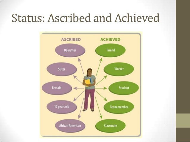 ascribed status essay Ascribed status and achieved status essay how to write a essay about racism militarism in ww1 essay i need a research paper written zone nafta research paper keshav cohabitation vs marriage pros and cons essays basel iii research paper the lion the witch and the wardrobe essay health career research paper harald zur hausen research paper.