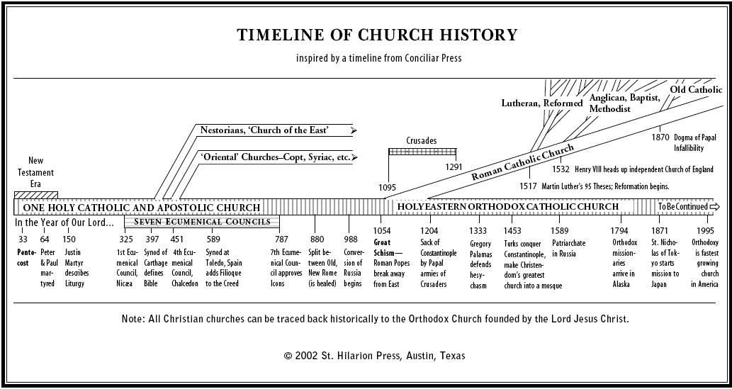 Church History on emaze