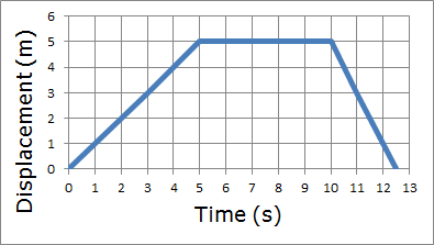 Worksheets Position Time Graph Worksheet acceleration on emaze