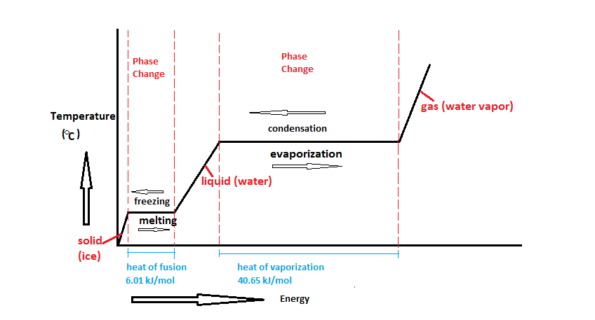 Phase Change Diagram For Neon Circuit Diagram Symbols