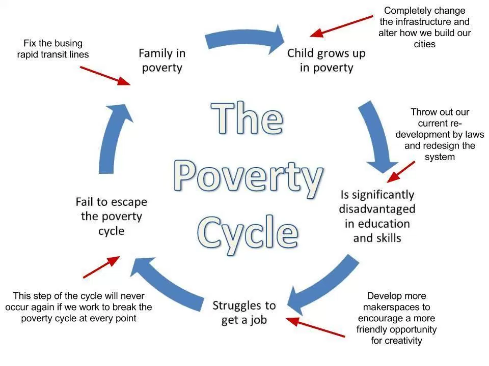 poverty causes and effects essay Poverty exists all over the world, regardless it's a rich country or like some country in africa even united states of america richest country in the world, faces serious problems with poverty.