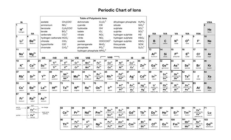 periodic table with charges printable periodic table charge chart chart2 paketsusudomba co