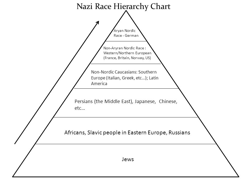 Have been Slavs really considered inferior by Nazi Germany