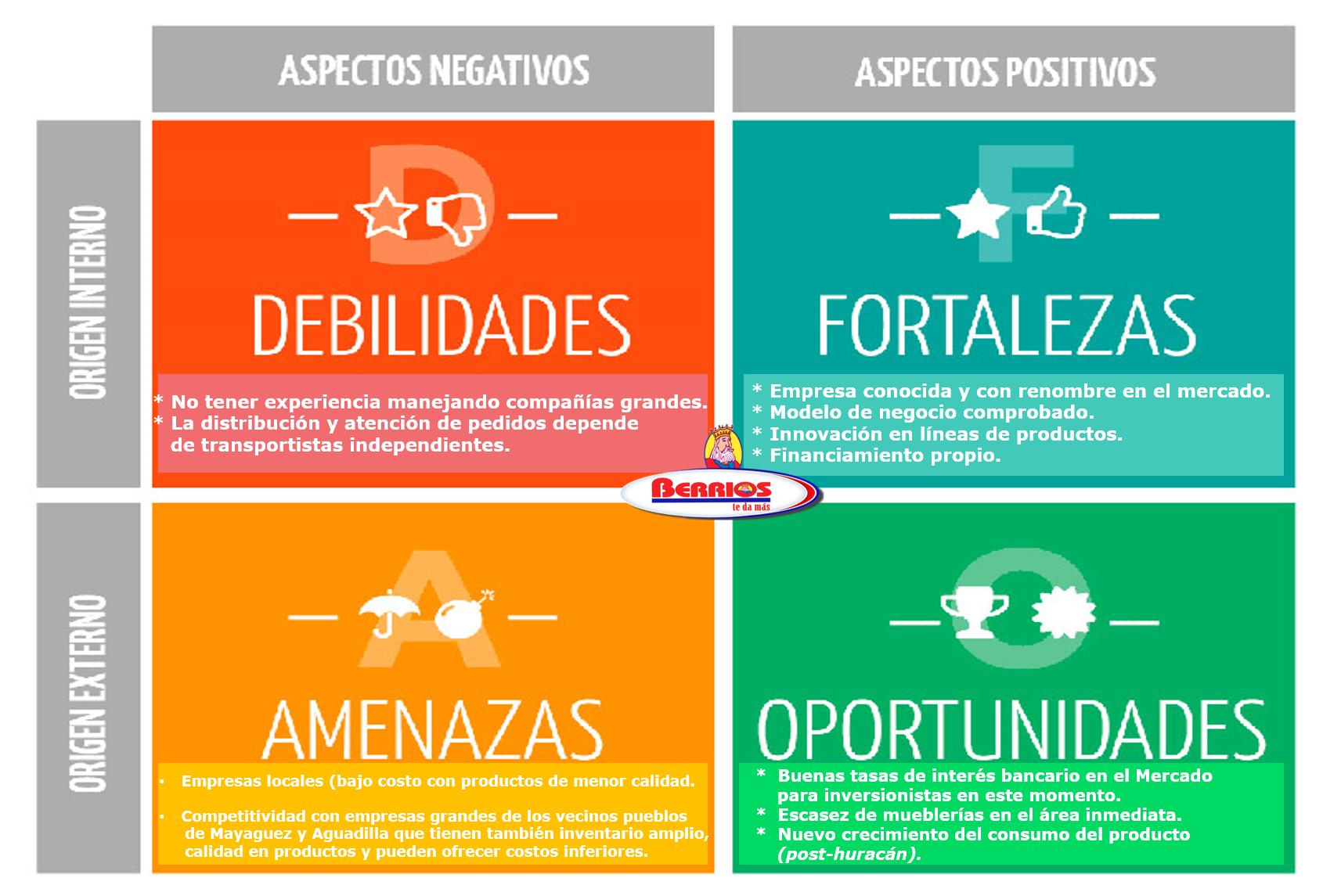 Estudio De Viabilidad Mueblerias Berrios On Emaze # Analisis Dafo Muebles