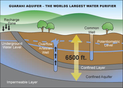 Guarani aquifierby on emaze confined aquifer are those in which an impermeable dirtrock layer exists that prevents water from seeping into the aquifer from the ground surface publicscrutiny Gallery