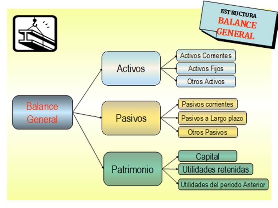 Balance General By Normacarolinamoranhernandez On Emaze